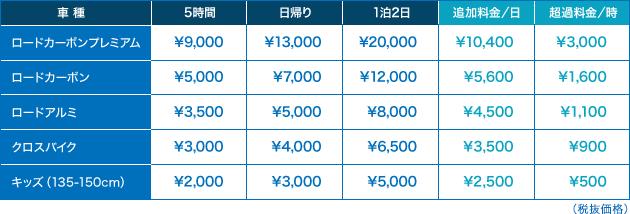 ジャイアントストア尾道レンタサイクル料金表
