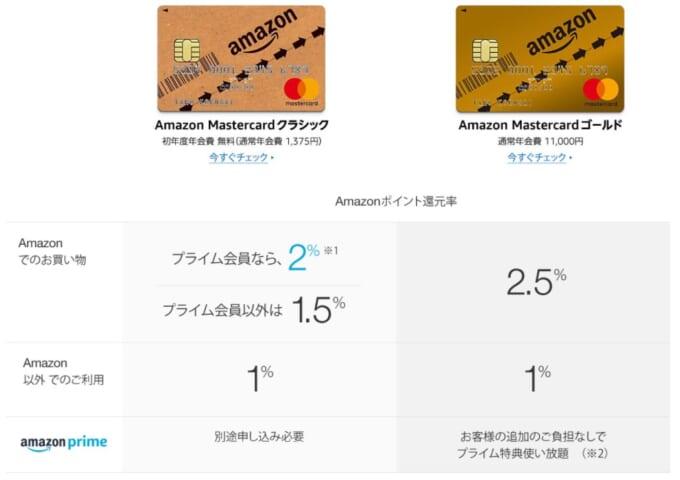 アマゾンマスターカード説明