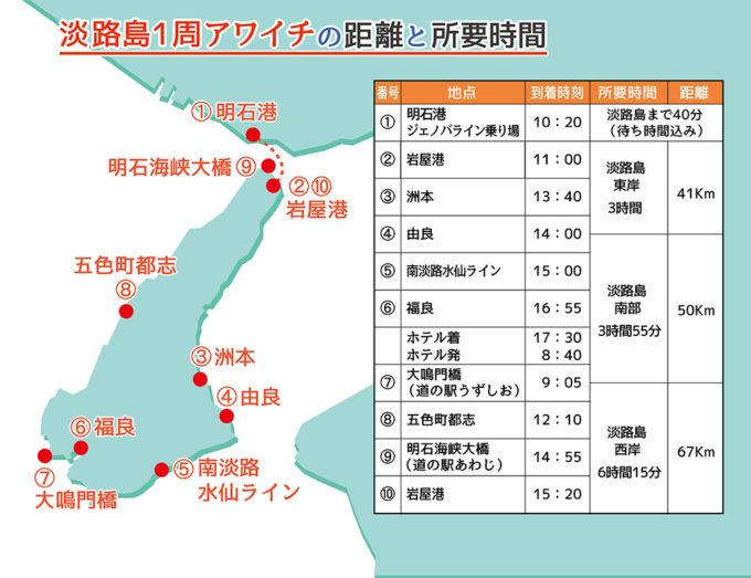 淡路島1周アワイチをロードバイクで走った距離と所要時間の総括表
