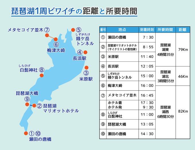 琵琶湖1周ビワイチをロードバイクで走った距離と所要時間の総括表