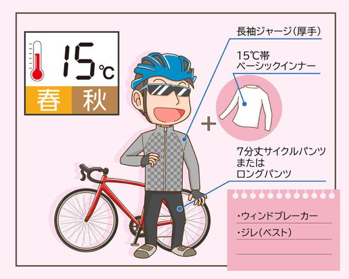 サイクルウェアの春秋(15℃)のコーディネート