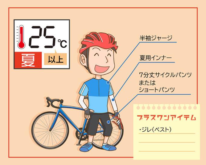 サイクルウェアの夏(25℃以上)のコーディネート