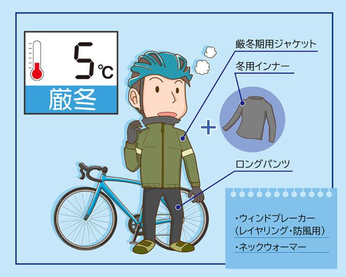サイクルウェアの冬(0℃~5℃)のコーディネート