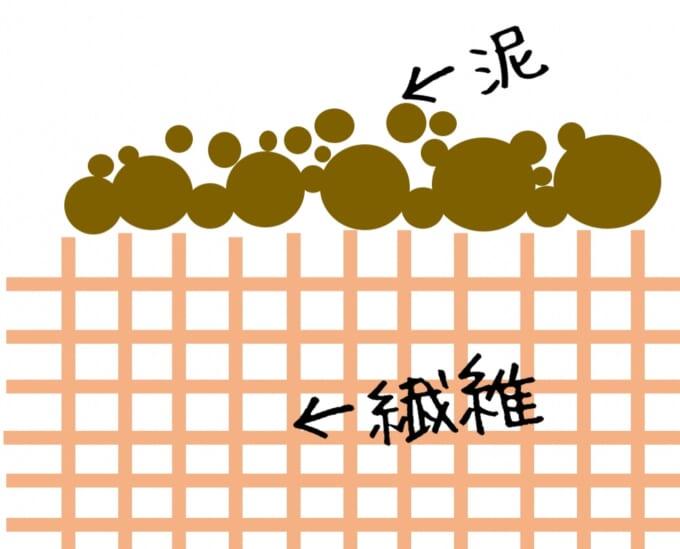 泥が付いたイメージのイラスト