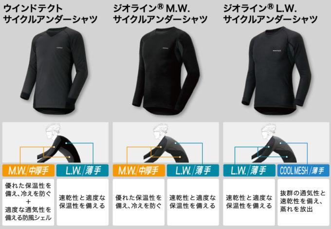 モンベルの自転車専用インナー ジオラインサイクルアンダーシャツ