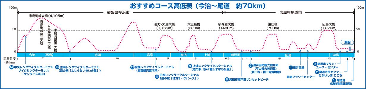 しまなみ海道サイクリング 高低表