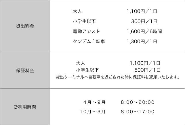 しまなみ海道レンタサイクル 料金表