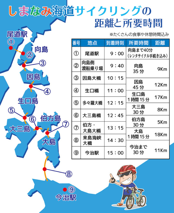しまなみ海道をロードバイクで走った距離と所要時間の総括表