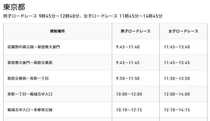 東京オリンピックロードレース 交通規制の時間情報